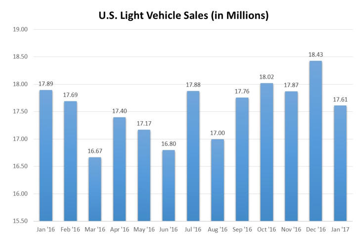 Us Auto Sales >> The Political Climate Of The U S Auto Industry Dealercenter